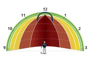 Kitesurf : understand the wind window