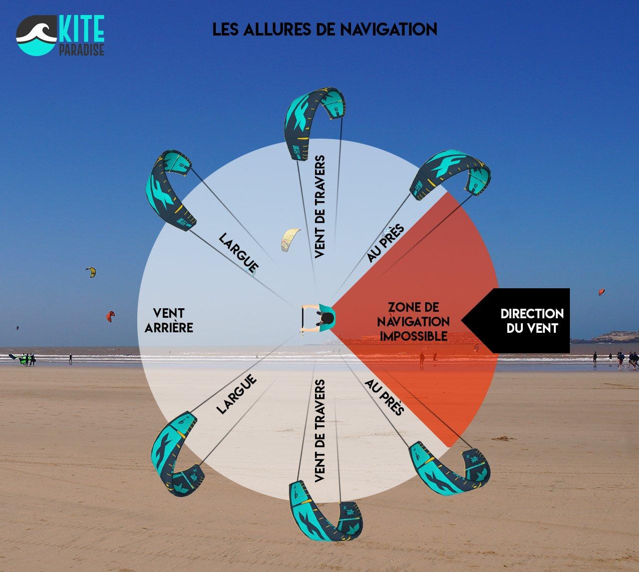 Les allures de navigation kitesurf