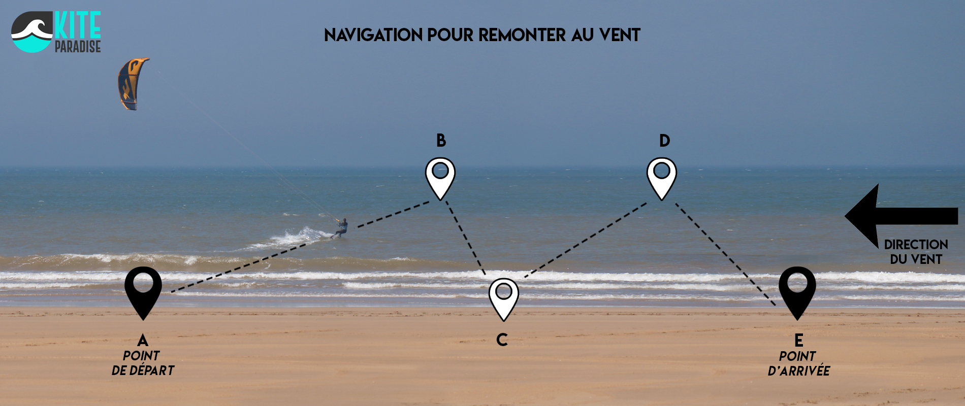 Kitesurf comment remonter au vent